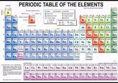 Tabel Periodik Panjang / Tabel Periodik Modern