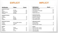 Lead Scoring with Hubspot 2/2 (free 30 days trial)