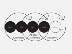Integrated design process and people-centered research | Designing for Service, Dubberly & Evenson