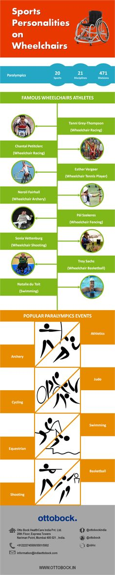 Paralympic games involves athletes with a range of physical disabilities. Read about the famous wheelchair athletes from different paralympic sports - Ottobock.