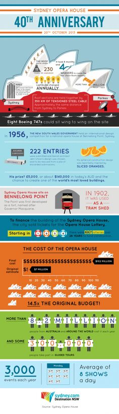 Infographic: Sydney Opera House Celebrates 40 Years