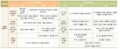 영아관찰일지/평가인증3차지표/만2세관찰일지 : 네이버 블로그 Periodic Table, Language, Learning, Periodic Table Chart, Periotic Table, Studying, Languages, Teaching, Language Arts