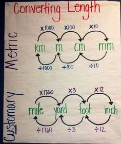 customary units anchor chart - (dead pin) by janelle - priyanka khare - Education Math Charts, Math Anchor Charts, Math Measurement, Measurement Conversions, Conversion Chart Math, Measurement Activities, Metric To Standard Conversion, Metric System Conversion, Length Measurement