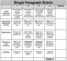 rubrics for writing a paragraph - Google Search