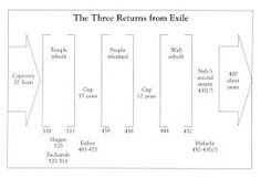 Image result for ezra chart chapter 10