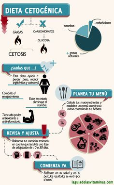 La dieta cetogénica paso a paso: Eine detaillierte Anleitung - Keto - Dieta Low Carb Paleo Diet, Keto Food List, Low Carbohydrate Diet, No Carb Diets, Easy Ketogenic Meal Plan, Ketogenic Recipes, Keto Recipes, Diet And Nutrition, Grapefruit Diet