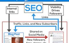 From Old School to New School: SEO in Transition