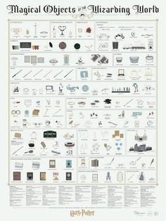 "Magical Objects of the Wizarding World is an art print by Pop Chart Lab and Pottermore that catalogs the ""many magical objects of Harry Potter mythology, Harry Potter World, Magia Harry Potter, Objet Harry Potter, Harry Potter Bricolage, Harry Potter Thema, Classe Harry Potter, Theme Harry Potter, Harry Potter Room, Harry Potter Birthday"