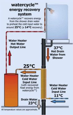 Drain Water Heat Recovery (DWHR) systems just make sense - Money savings on heating water and better for your hot water tank too!