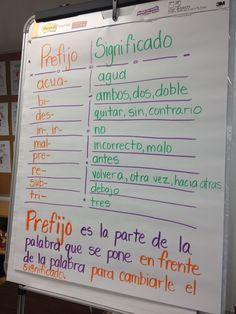 Cartel de referencia. Recordatorio (repaso rápido) de LOS PREFIJOS en español: 1- definición del concepto, 2- lista de prefijos + significado.