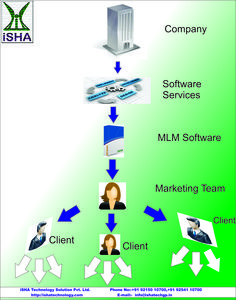 How MLM Software work? For more information kindly visit my website....................http://ishatechnology.com/