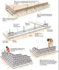 How to Build Additions: Simple Room Additions: Building the Foundation - Modern Design Concrete Block Walls, Cinder Block Walls, Building Foundation, House Foundation, Concrete Block Foundation, Building A Fence, Building A House, Framing Construction, Concrete Footings