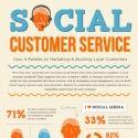 Infographie : Les médias sociaux au service de la relation client