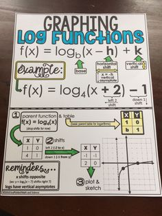 In this post is a graphing logarithmic functions step by step video and a free graphing logarithm functions cheat sheet. The cheat sheet can be given to students for their notebooks or enlarged to create an anchor chart for your wall. Math Teacher, Math Classroom, Teacher Memes, Math Cheat Sheet, Cheat Sheets, Logarithmic Functions, Math Word Walls, Notebook Doodles, Notebook Quotes