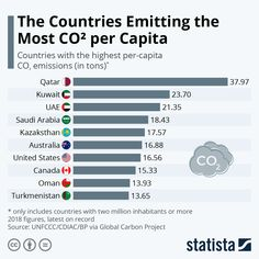 This chart shows the countries with the highest emissions per capita in 2018 million inhabitants or larger). Economic Problems, Big Country, Island Nations, Industrial Revolution, Global Warming, Economics, Climate Change, Countries, Larger