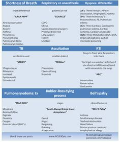 Nursing Mnemonics Cheat Sheet Part 3 of 3