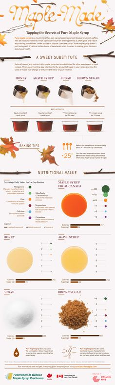 Maple Sugar Alternative Infographic #MapleSyrup #Vegan #GlutenFree