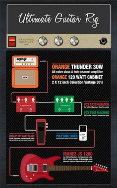 ULTIMATE RIG OF ALL RIGS. | Infographics For #Guitar Freaks