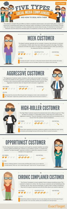 5 tipos de clientes que se quejan a través del Social Media #infografia #infographic #socialmedia