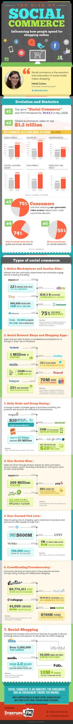 #social #commerce