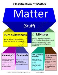 Matter & Energy: Printable, Postable, & Projectable 3D diagrams for teaching product from E3Chemistry on TeachersNotebook.com