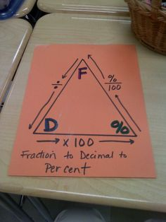 Fraction, decimal, percent triangle. Students can create and use as a reminder. Would need to cut out the construction paper first.