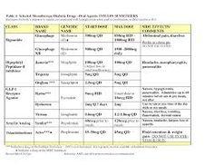 Type 2 Diabetes Treatments | Diabetes treatment and Diabetes