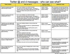 Twitter @ and d messages - who can see what?
