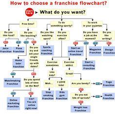 Choosing a franchise flowchart