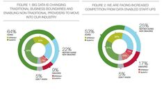 """Dean Hristov on Twitter: """"56% Of #Enterprises Will Increase Investment In #BigData Over The Next 3 Years http://t.co/D8aOiI13jv http://t.co/DcCeLW1XO3 @rahulag80 #IoT"""""""