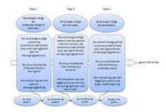 Afbeeldingsresultaat voor cognitieve gedragstherapie