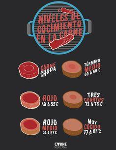 Niveles de cocimiento en la carne En esta infografía te presentamos los 6 términos de cocción más populares y la temperatura a la que debe estar el centro para alcanzar el término deseado. Esperamo…