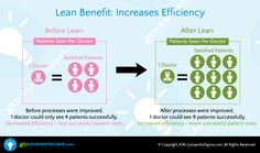Lean Benefit: Increases Efficiency #GoLeanSixSigma