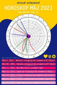 12 Znamení zverokruhu a 12x Horoskop Máj 2021 od veštkyne. Sibyla vám prináša astrologickú predpoveď pre znamenia Baran, Býk, Blíženci, Rak, Lev, Panna, Váhy, Škorpión, Strelec, Kozorožec, Vodnár, Ryby. Horoskop na mesiac Máj 2021 veští budúcnosť v láske, v kariére, v zdraví a tiež vo financiách. Horoskop Máj 2021 opisuje nielen Merkúr v Blížencoch, ale aj Mesačný nov v Býkovi a Slnko v znamení Blíženci. 💛💛💛 #astrologia #zverokruh #horoskopysk #horoskop #maj #maj2021 #vestba #vestenie Horoscope May, Monthly Horoscope, Cancer Horoscope, Scorpio Moon, Sagittarius, Aquarius, Tarot, Astrology Predictions, 12 Zodiac Signs