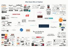 Who owns who in Fashion