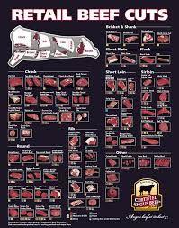 beef cuts - Google Search