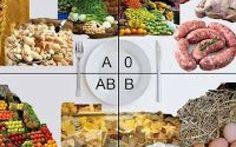 Dieta del Gruppo Sanguigno: Scopri tutte le informazioni. Anche tu hai sentito parlare della Dieta del Gruppo Sanguigno e vorresti scoprire come funziona??? dieta dieta del gruppo sanguigno cibo