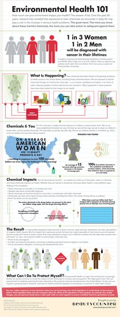 It is a FACT that we are exposed to so many chemicals, many toxic on a daily basis. We need to be aware.
