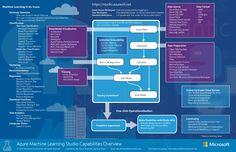 Übersichtsdiagramm der Machine Learning Studio-Funktionen | Microsoft Azure