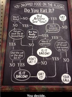 The Five-Second Rule Flow Chart