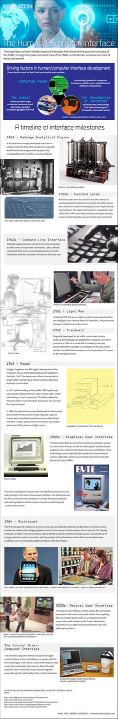 How the Human/Computer Interface Works (Infographics)