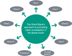 'Spider Diagram' Central circle reads 'The World Bank's approach to promoting water privatisation in the global south'. Outer circles read 'When?, Why?, How?, Where?, Who?, To what extent?, Problems?, What if?, What?
