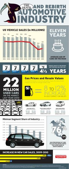The Death and Rebirth of the Automotive Industry