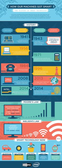 Here's the history of smart technology.