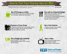 How to Test Your Startup Idea for 50 dollars