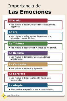 Características de las emociones, importancia de las emociones, tipos de emociones, la Inteligencia Emocional, Bases de la Inteligencia Emocional