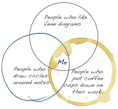 Brilliant venn diagram.
