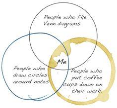 coffee work circles graphic diagram