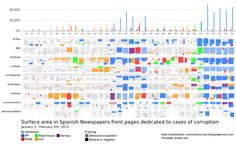 Surface area in Spanish Newspapers dedicated to cases of corruption, colored by political party and indicating negative or defensive coverage. Newspaper Front Pages, Information Design, Visual Display, Graphic Design Branding, Data Visualization, Talk To Me, App Design, Positivity, Political Party