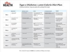 Type 2 Diabetes: 1,200-Calorie Diet Plan